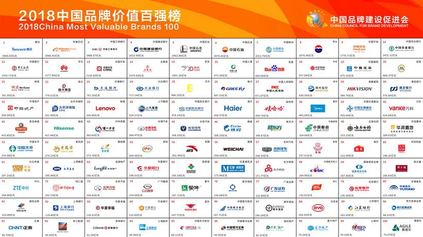 2018中国品牌价值百强榜单