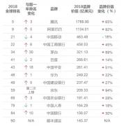 2018全球最具价值的100个品牌都在这了 中国14家上榜